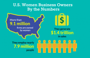U.S. Women Business Owners By the Numbers